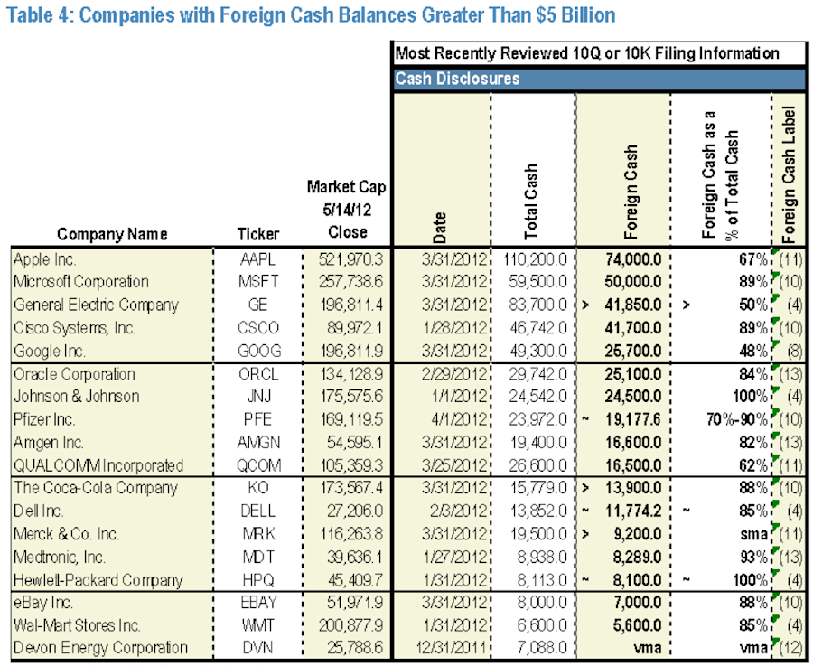 offshore cash holdings