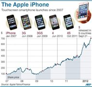 <p>Graphic showing Apple share price changes and the dates of release for each iPhone model.</p>