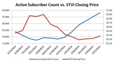 Snap Interactive Announces May 2014 Active Subscriber Growth