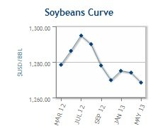 Soybeans Curve