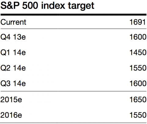 SocGen S&P 500 price targets