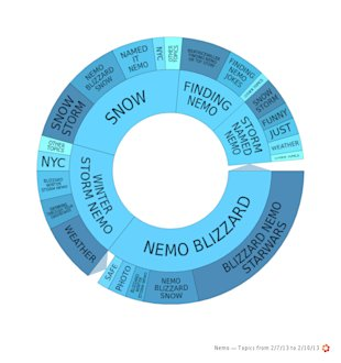 Nemo Brings Snow and Inspires Social Media Conversation image Nemo Topic Wheel