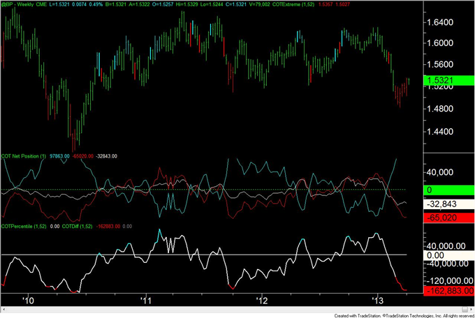 Speculators_Remain_Extremely_Long_US_Dollars__body_GBP.png, Speculators Remain Extremely Long US Dollars