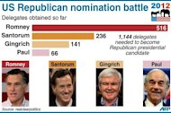 Bar chart showing the number of delegates won so far by US Republican candidates, after Sunday&#39;s primary race in Puerto Rico