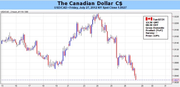 Canadian_Dollar_Poised_For_Pullback_Amid_Slowing_Growth_Inflation_body_Picture_5.png, Canadian Dollar Poised For Pullback Amid Slowing Growth, Inflation