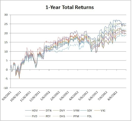 1-Year Total Returns:HDV