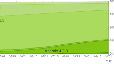 Ice Cream Sandwich and Jelly Bean now on a quarter of all Android devices