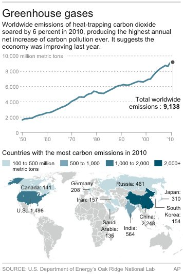 Map shows 10 countries with most carbon emissions in 2010 and last 50 years of worldwide emissions