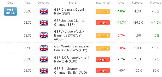 FX_Headlines_Euro-Zone_CPI_UK_Jobs_Data_Offer_Little_to_Help_Euro_Pound_body_x0000_i1028.png, FX Headlines: Euro-Zone CPI, UK Jobs Data Offer Little to Help Euro, Pound