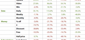 The Best and Worst Email Subject Lines in 2013 image Email subject lines b2b publishing 300x142