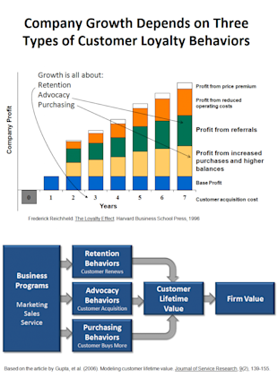 What is Customer Loyalty? Part 2: A Customer Loyalty Measurement Framework image Business Growth Depends on 3 Types of Loyalty 734x1024