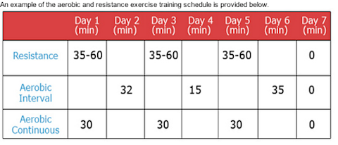 nasa bedrest study workout schedule.