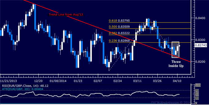 dailyclassics_eur-chf_body_Picture_12.png, EUR/GBP Technical Analysis – Euro May Be Due to Rebound