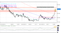 Forex_Aussie_Kiwi_Loonie_Pressured_by_Chinese_Data_EURUSD_Steady_technical_analysis_christopher_vecchio_body_Picture_3.png, Forex: Aussie, Kiwi, Looni...
