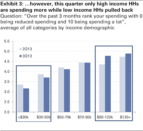 goldman survey of consumer spending patterns