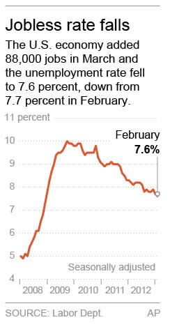 Chart shows the U.S. unemployment rate