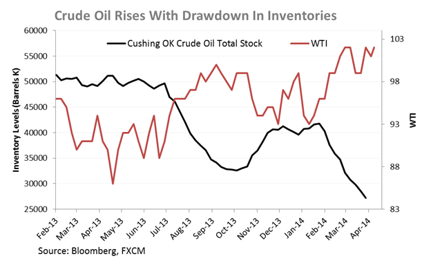 Crude-Oil-Copper-In-Store-For-Volatility-On-Inventories-and-China-Data_body_Chart_5.png, Crude Oil, Copper In Store For Volatility On Inventories and ...