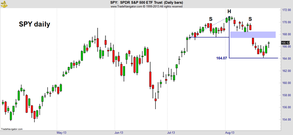 SPY Market Outlook Chart