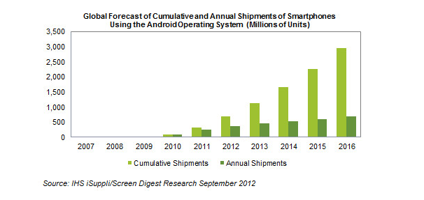 Total shipments of Android phones to surpass 1 billion in 2013