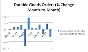 Why Today's Weak Durable Goods Numbers Foreshadow Low Confidence image Durable Goods Orders stock chart 600x359