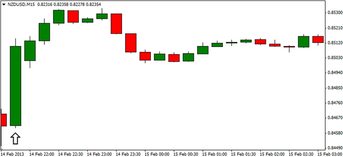 Forex_NZDUSD-_Trading_the_New_Zealand_Retail_Sales_Report_body_ScreenShot235.png, NZD/USD- Trading the New Zealand Retail Sales Report
