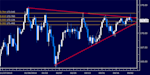 dailyclassics_gbp-jpy_body_Picture_11.png, Forex: GBP/JPY Technical Analysis – Sellers Overcome 170.00 Figure