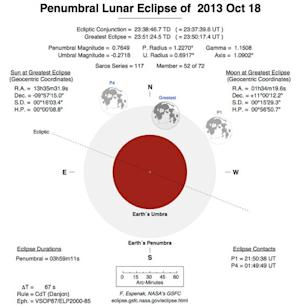 Lunar Eclipse Rises With Full Moon Tonight: Watch It …