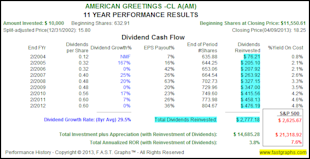The Truth About The Impact of Dividend Reinvesting image AM3
