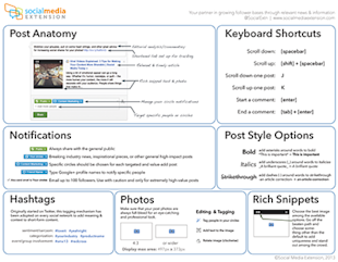 The Ultimate Google Plus Cheat Sheet image cheat sheet