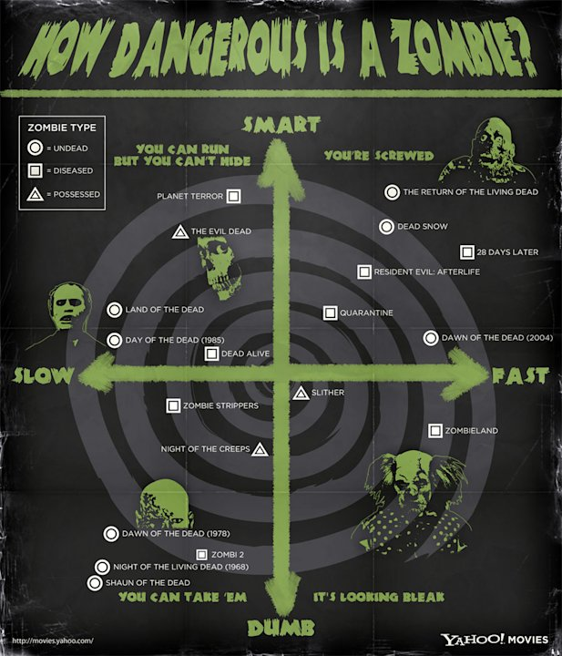 Infographic Dangerous Zombies
