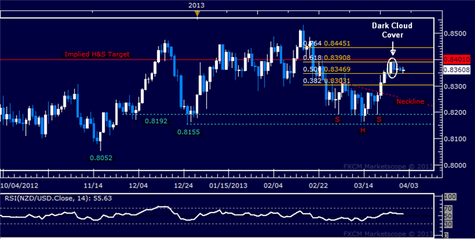 Forex_NZDUSD_Technical_Analysis_04.01.2013_body_Picture_5.png, NZD/USD Technical Analysis 04.01.2013