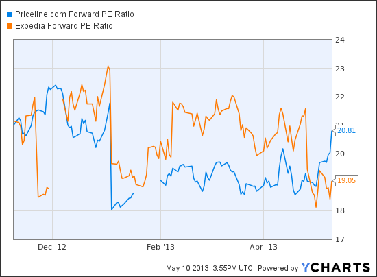 PCLN Forward PE Ratio Chart