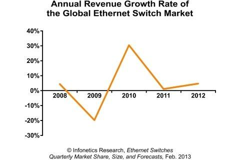 Infonetics Research: Solid Year Behind, Better Year Ahead for Ethernet Switch Market