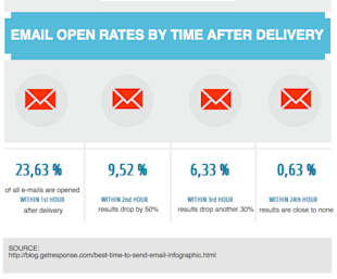 Choosing The Best Time To Send Email To Your Subscribes image email open rates e1372889999918