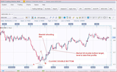 Chart_Pattern_Analysis_Trade_the_Double_Bottom_body_FXCMOct3012.png, Chart Pattern Analysis: Trade the Double Bottom