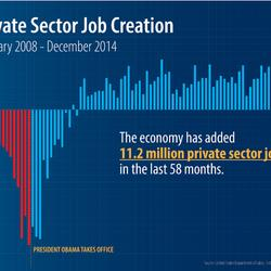 It's Nice to See Republicans Tout the Economic Recovery. But Why on Earth Would They Think They're the Cause?