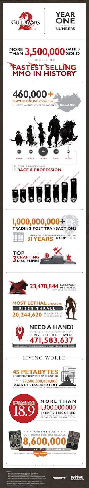 The Second Year Itch image arenanet infograph