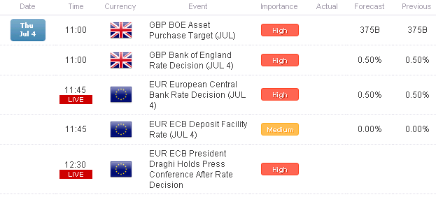BoE_and_ECB_Announce_Policy_Within_the_Hour_EURUSD_and_GBPUSD_Flat_body_Picture_1.png, BoE and ECB Announce Policy Within the Hour; EUR/USD and GBP/USD Flat