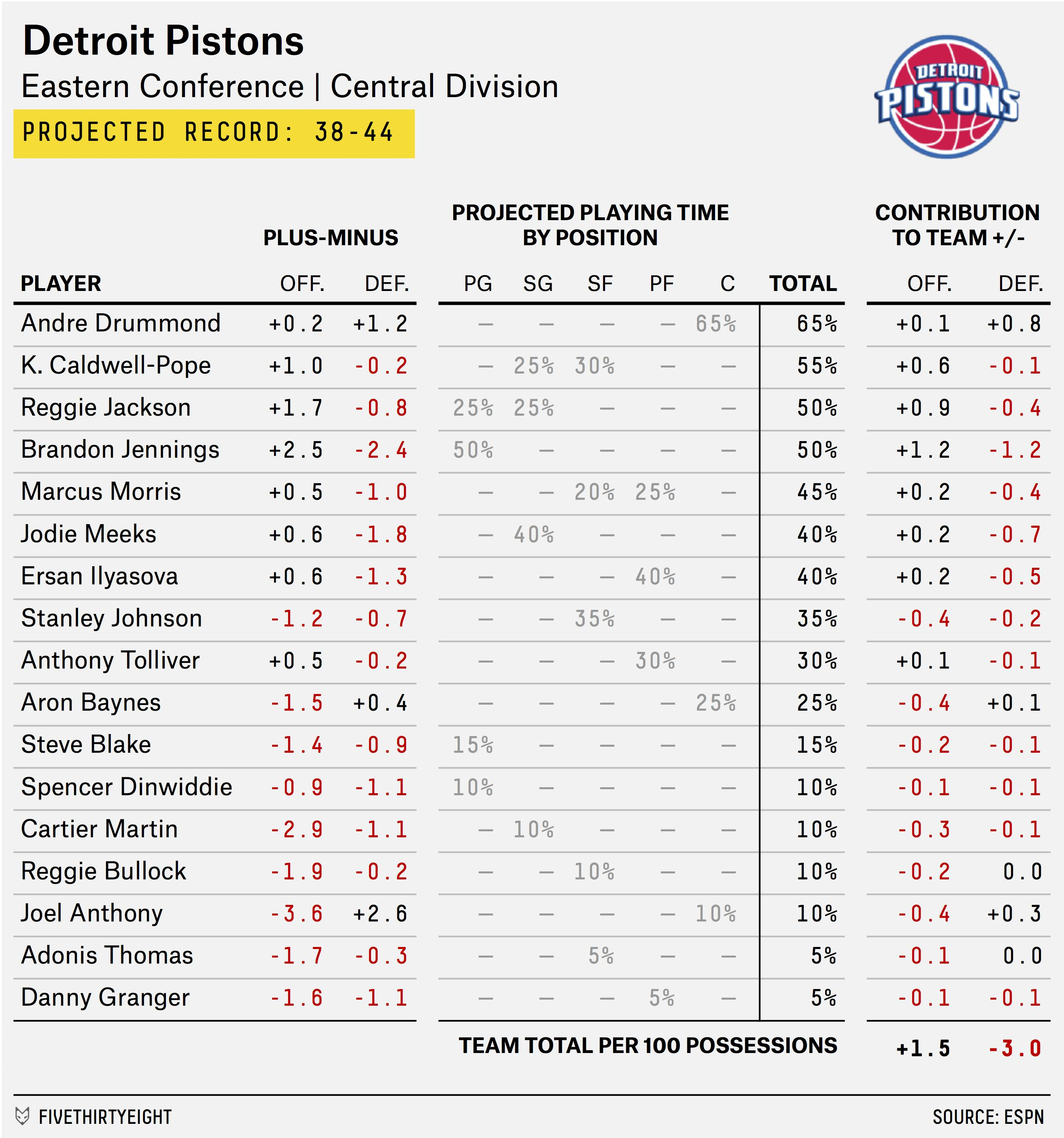 2015-16 NBA Preview: The Pistons Could Stop Being Terrible