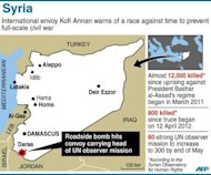 Map of Syria locating a bomb which wounded soldiers escorting a convoy of UN observers and conflict factfile