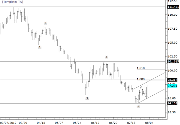 Euro_Strength_to_Extend_as_Commodity_FX_Trades_into_a_Top_body_eurjpy.png, Euro Strength to Extend as Commodity FX Trades into a Top