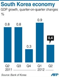 Graphic charting South Korea&#39;s GDP growth, at 0.4% from January-March compared with a 0.9% quarter-on-quarter increase three months earlier