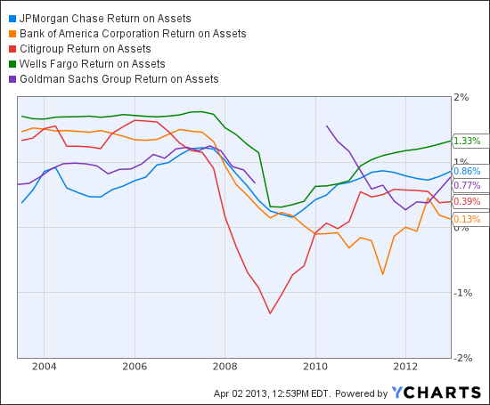 JPM Return on Assets Chart