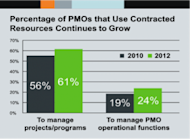 Outsourced PMOs Are on the Rise image outsourcedpmo2 300x220
