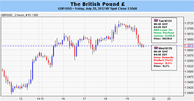 British_Pound_May_Find_Support_in_Risk_Trends_Euro_Crisis_Jitters_body_Picture_5.png, British Pound May Find Support in Risk Trends, Euro Crisis Jitters