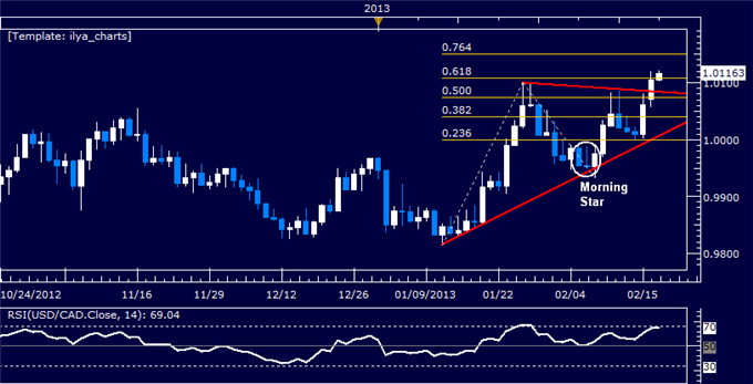 Forex_USDCAD_Technical_Analysis_02.19.2013_body_Picture_5.png, USD/CAD Technical Analysis 02.19.2013