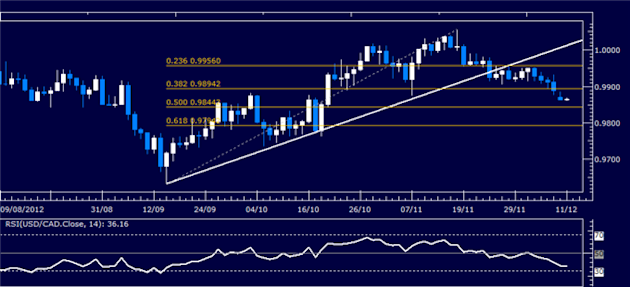 Forex_Analysis_USDCAD_Classic_Technical_Report_12.11.2012_body_Picture_1.png, Forex Analysis: USD/CAD Classic Technical Report 12.11.2012