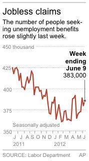 Graphic shows weekly applications for unemployment benefits