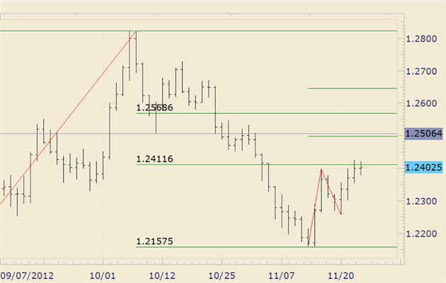 FOREX_Analysis_Dollar_and_Stocks_May_Reverse_again_Early_Next_Week_body_euraud.png, FOREX Analysis: Dollar and Stocks May Reverse again Early Next Wee...