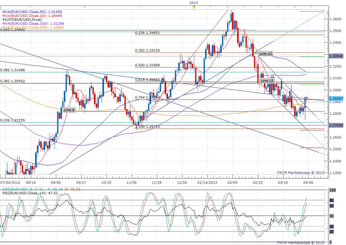 Euro-Zone_Retail_Sales_Decline_in_February_body_eurusd_daily_chart.png, Euro-Zone Retail Sales Decline in February